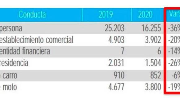 $!Medellín registró menos homicidios que en 2019