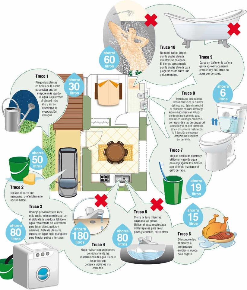 ahorro-agua