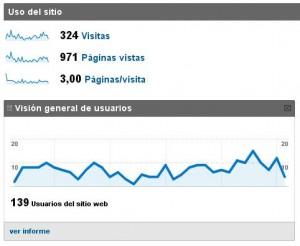 metrica en internet