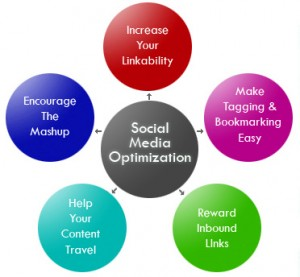 social_media_optimisation_smo