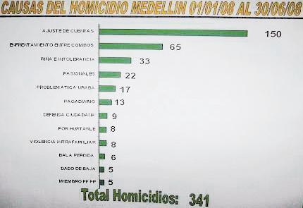 Homicidios según la Policía
