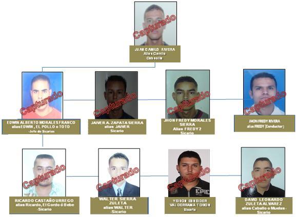 Este es el organigrama de los detenidos elaborado por la Dijín. Incluye a los alias 'Camilo', Tato', 'El Mudo', Javier', 'Fredy', 'Caballo', 'El Gordo', 'El Ronco' y 'Yeison'.