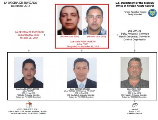 """Este es el organigrama de los miembros de """"los Chatas"""" sancionados con la Lista Clinton. FOTO: Cortesía del Departamento del Tesoro de E.U."""