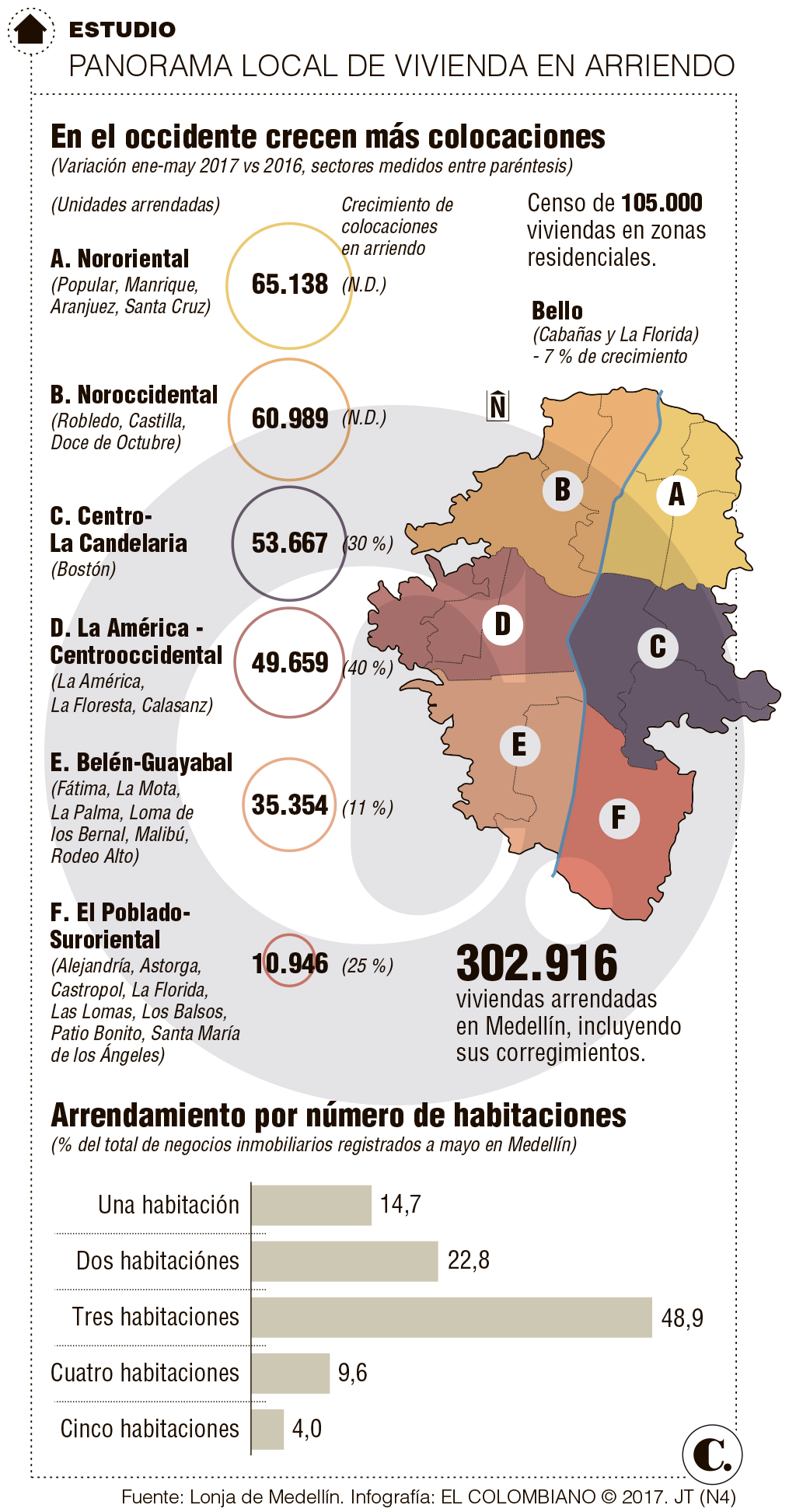 Aumenta vivienda en arriendo en Medellín