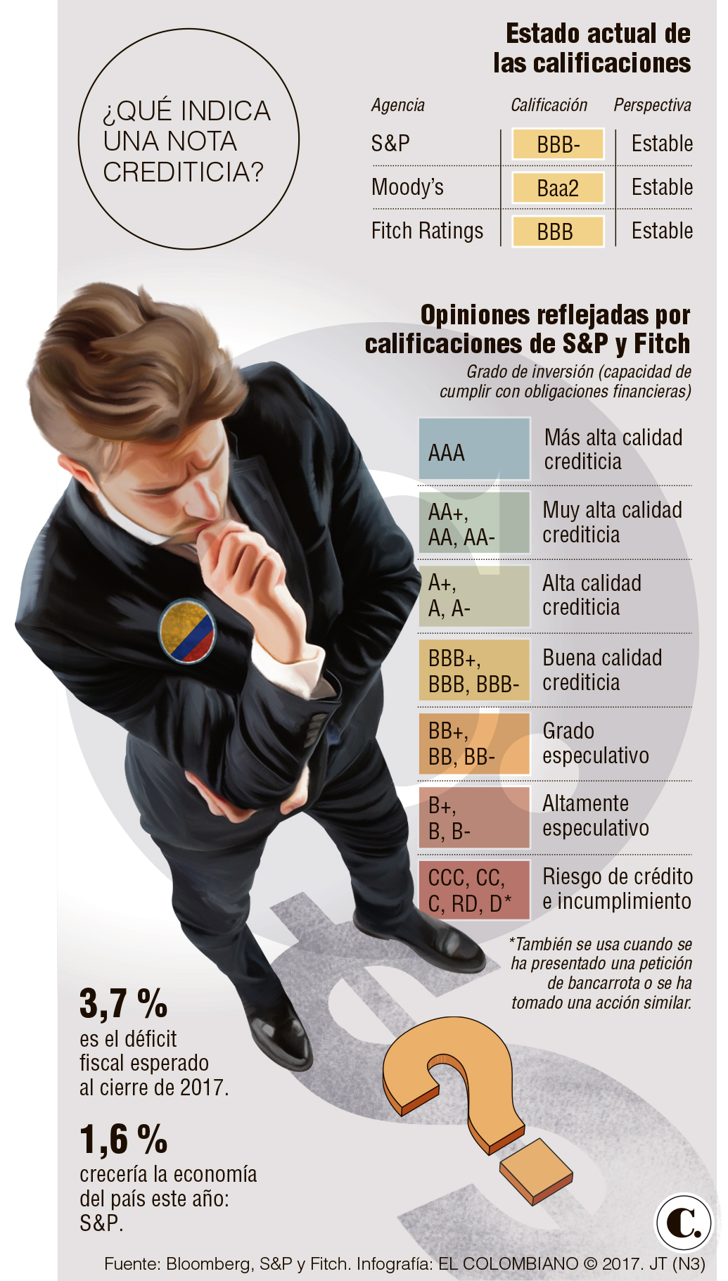 Implicaciones de la revisió de la calificación crediticia de Standard & Poor's