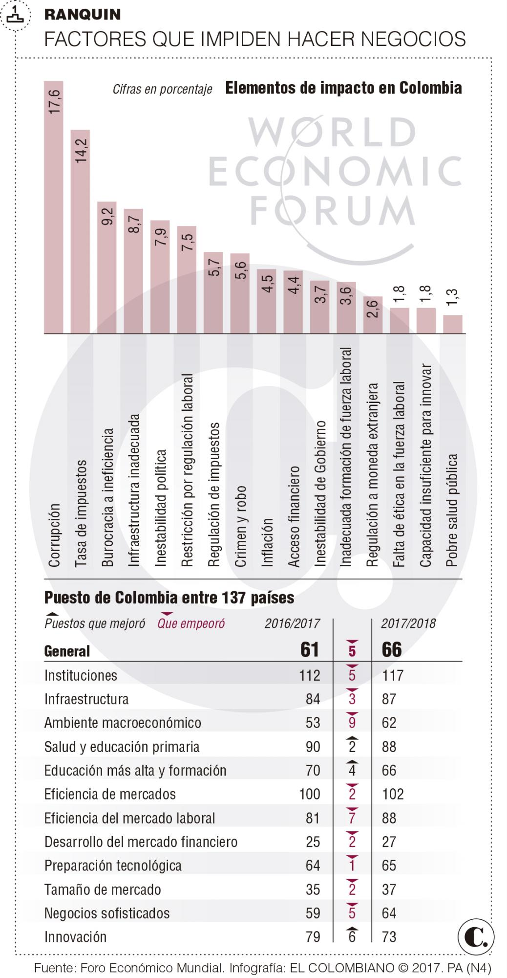 Colombia cae en ranquin de competitividad