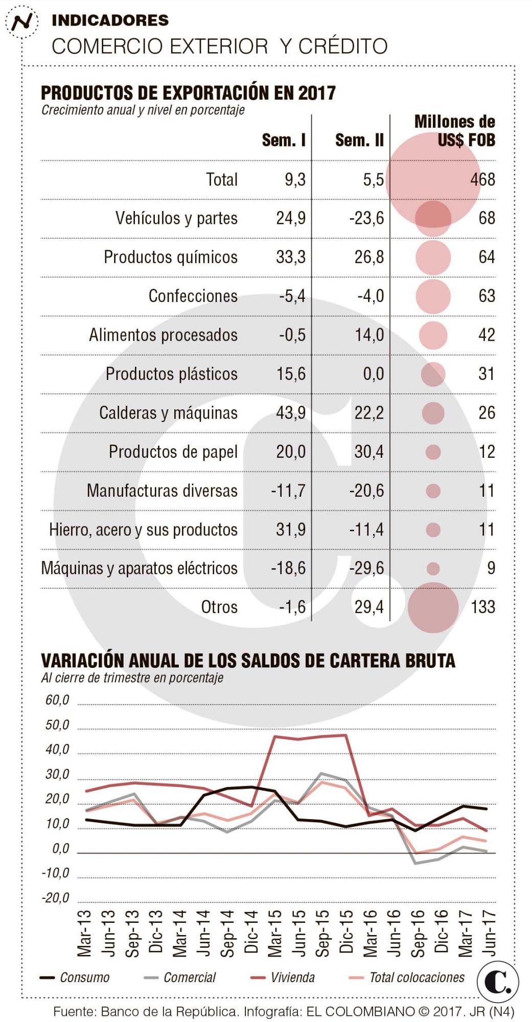 Crecen exportaciones industriales de Antioquia