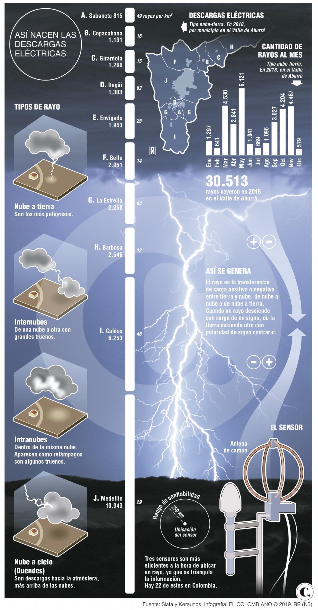 ¿Cómo rayos cuentan la cantidad de relámpagos en una tormenta?