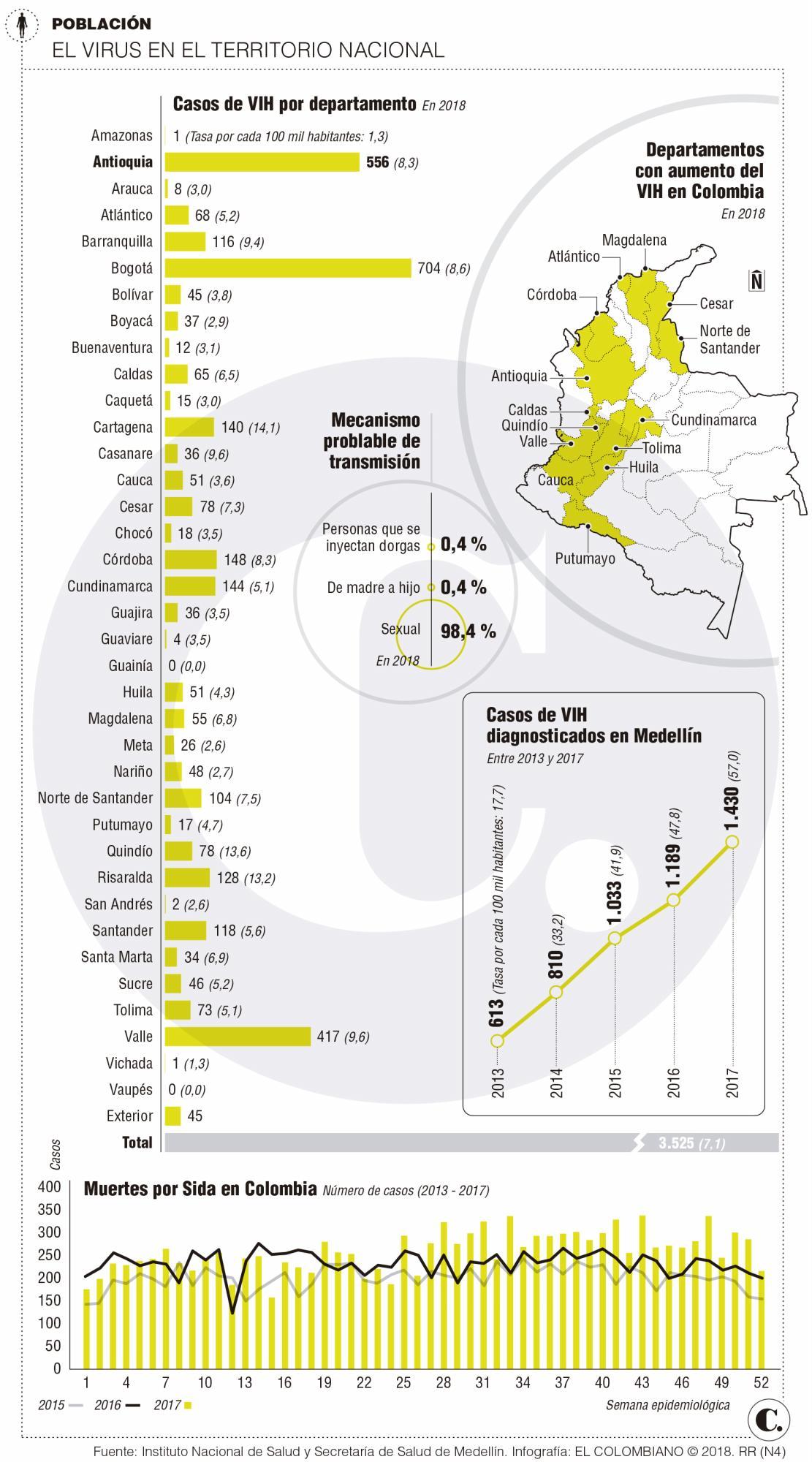 Casos de VIH siguen aumentando en Antioquia