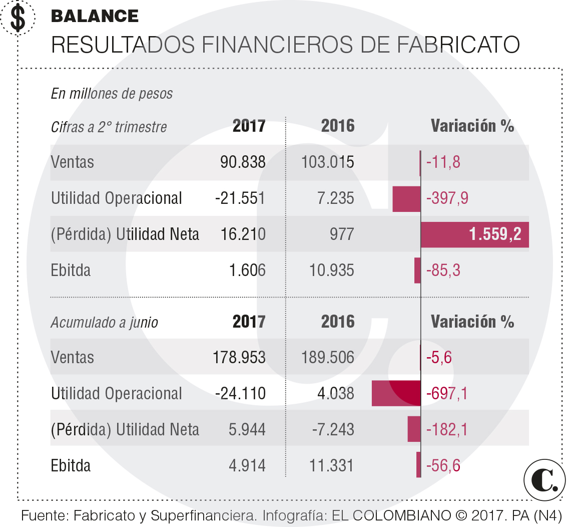 Fabricato presentó su balance a junio