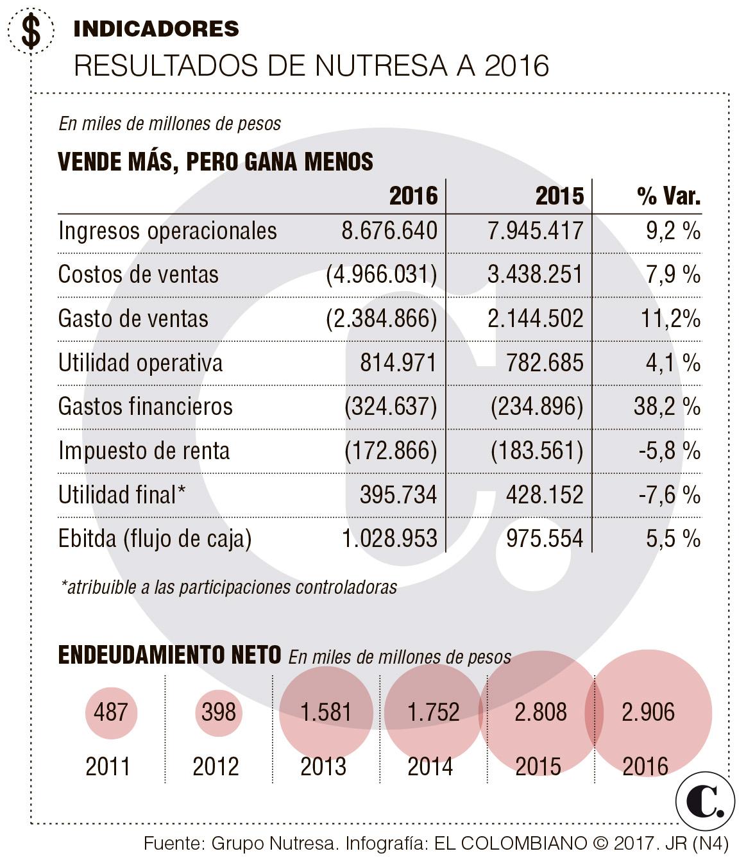 Grupo Nutresa presentó balance del año