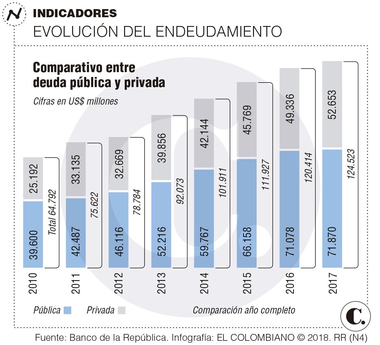 Deuda externa privada colombiana creció 52,15 % en 7 años
