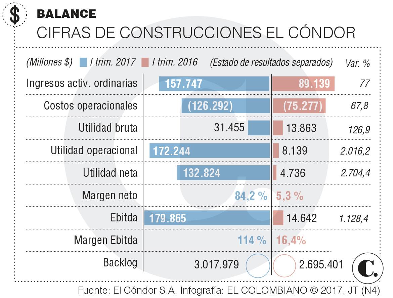 Construcciones El Cóndor presenta resultados