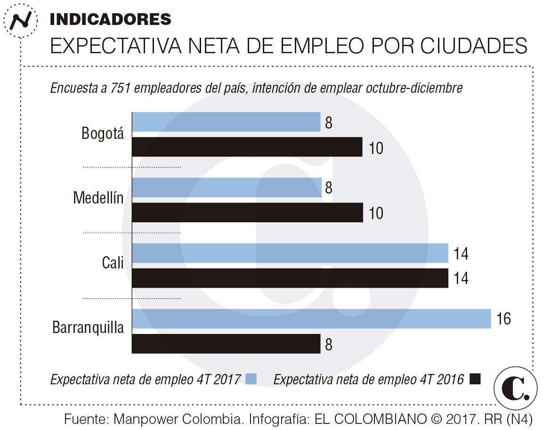 Mejoran levemente en el país las intenciones de contratar a empleados