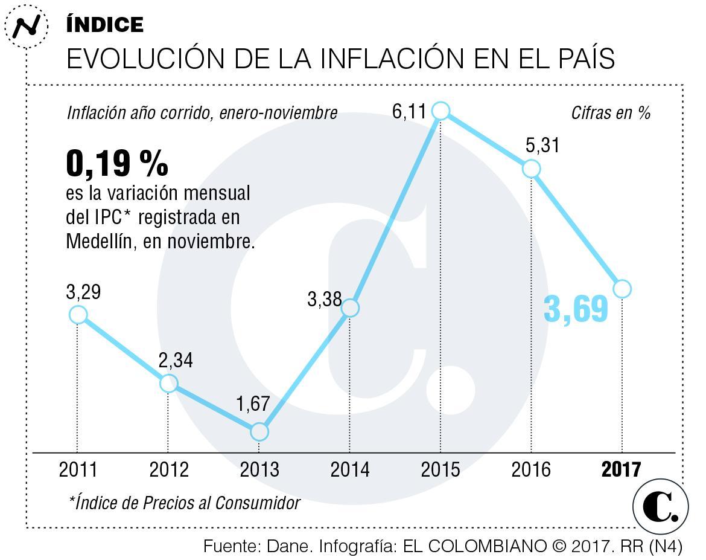 Inflación desciende en Colombia