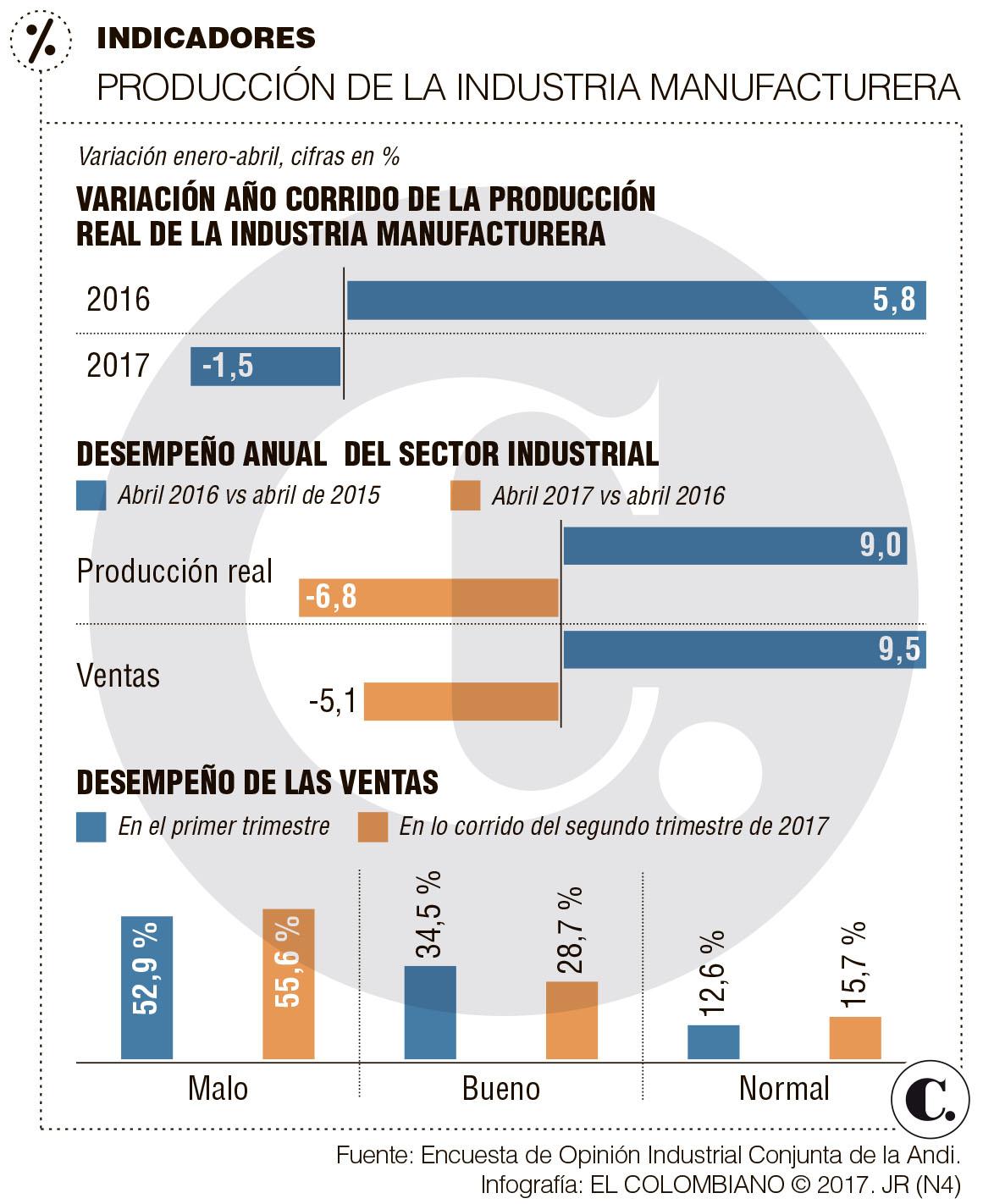Cayeron producción y ventas de industria entre enero y abril de 2017