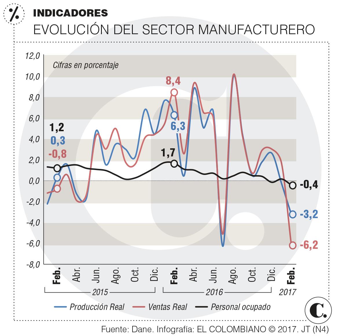 La industria en febrero registró una reducción del 3,2%, confirmó el DANE