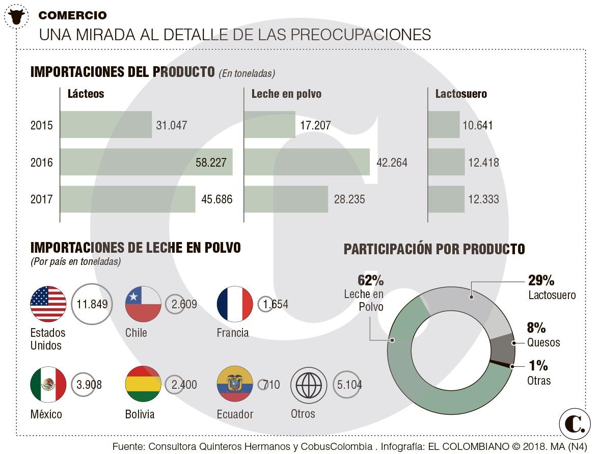 Lecheros buscan escudo contra las importaciones