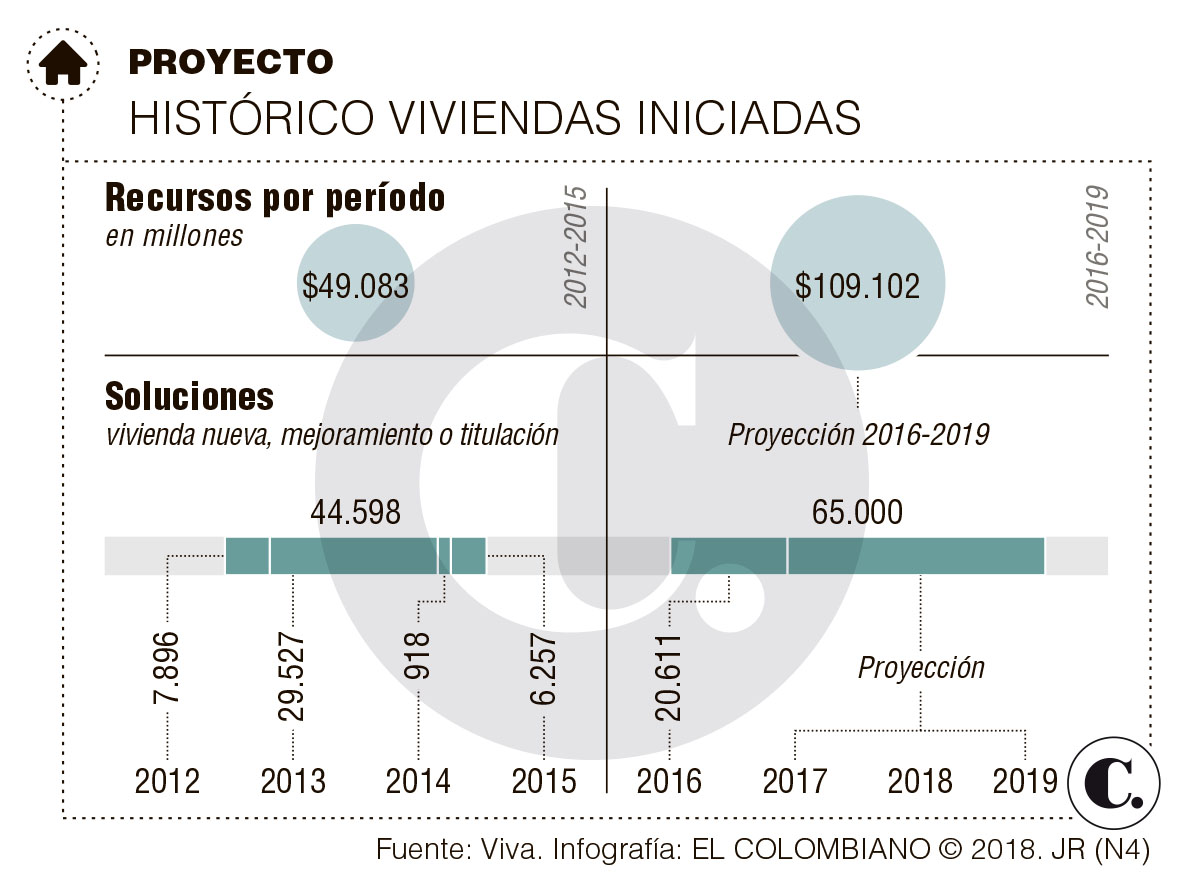 Estas son las cifras de la vivienda social en Antioquia