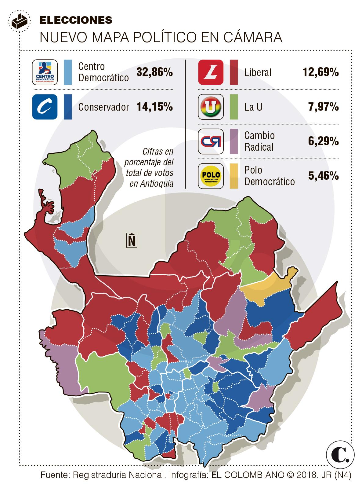 Partidos en Antioquia tienen nuevos barones electorales