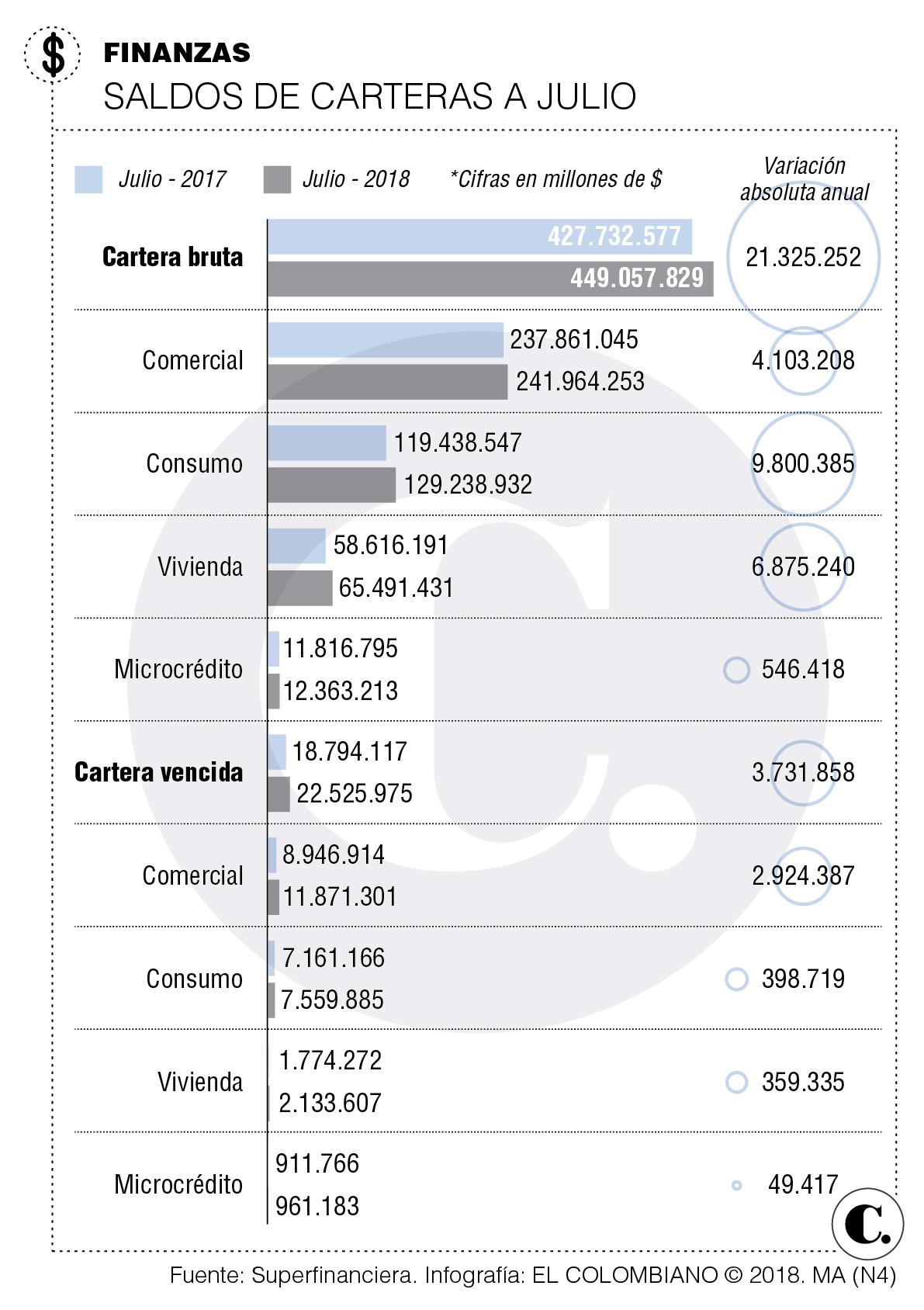 Resultados del sistema financiero de Colombia a julio 2018