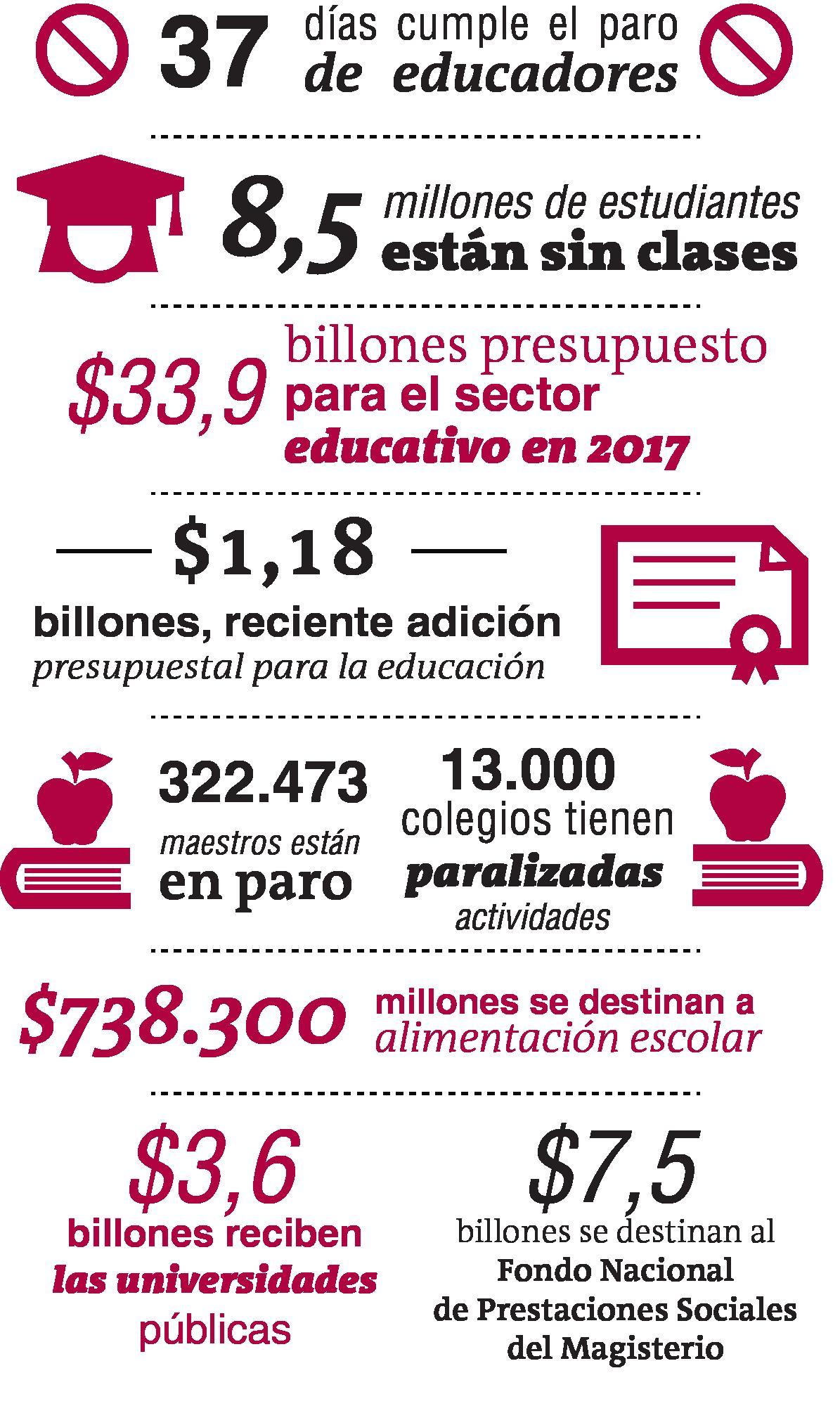 Los efectos económicos del paro de maestros en Colombia