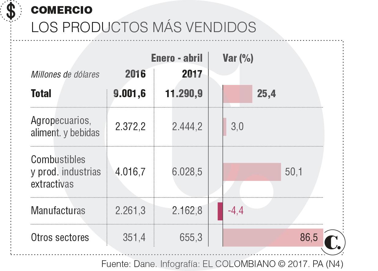COLOMBIA: Exportaciones en Colombia en abril de 2017