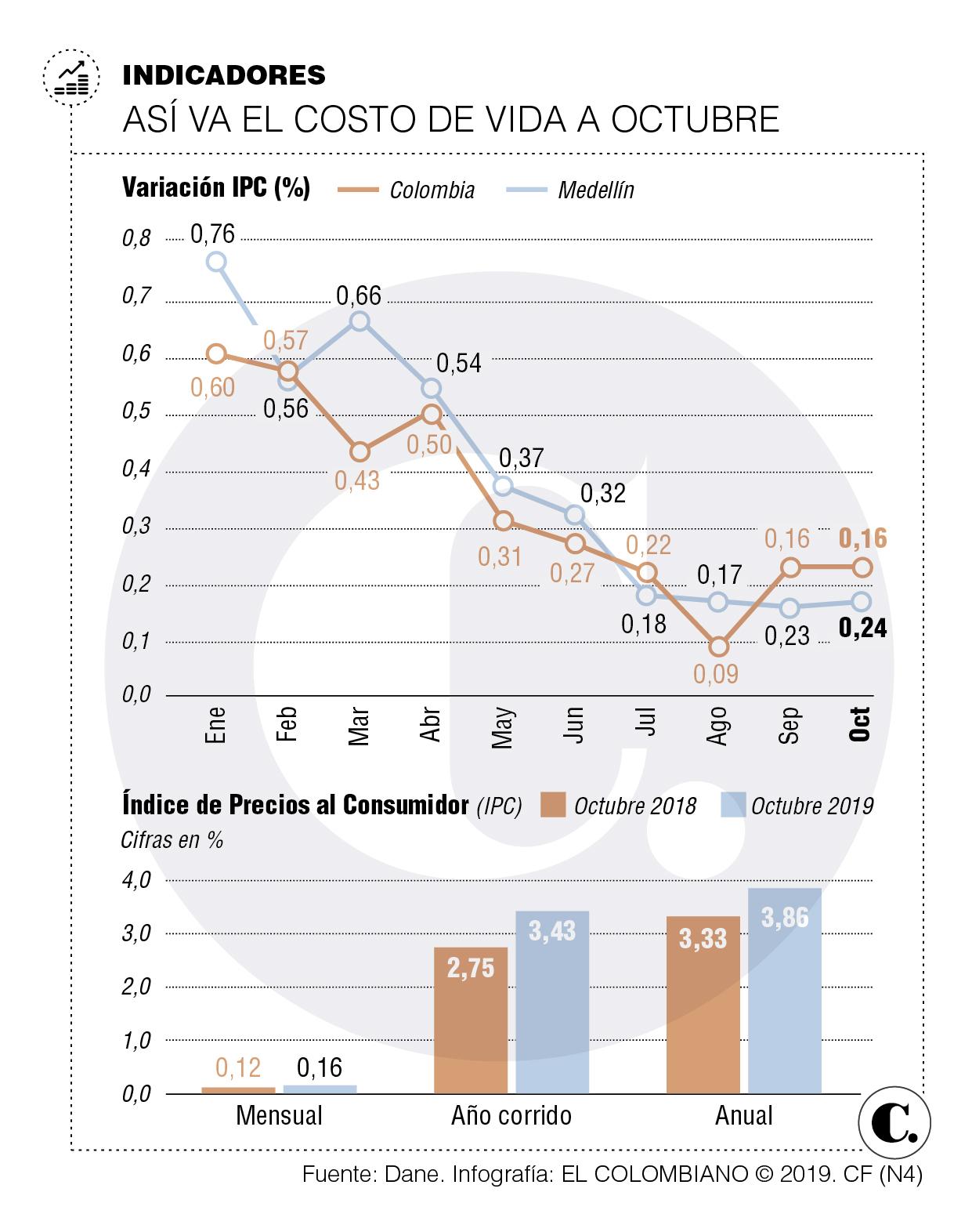 Inflación en México llega a 3.02% en octubre: Inegi