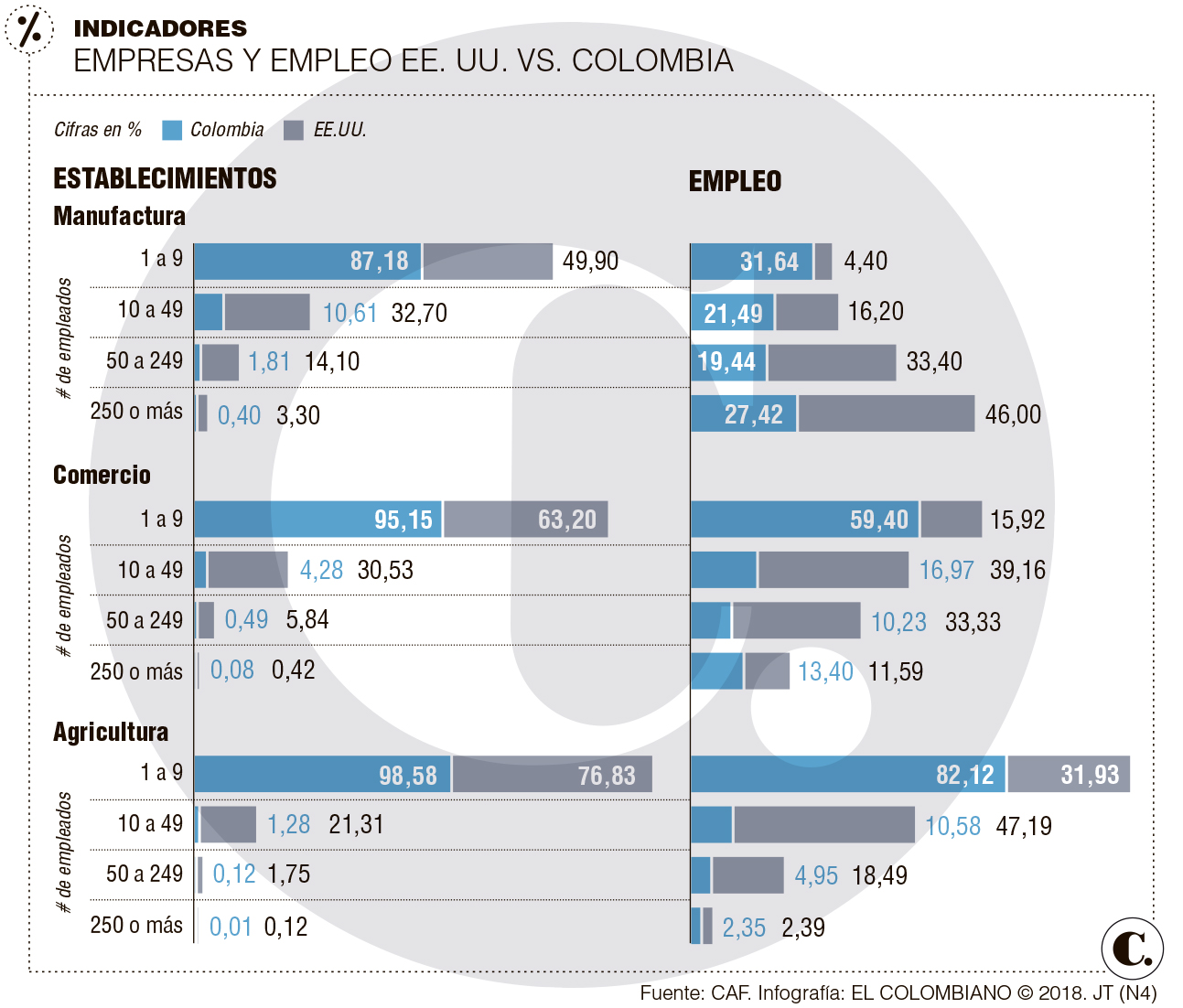 La vía de América Latina para ser más productiva