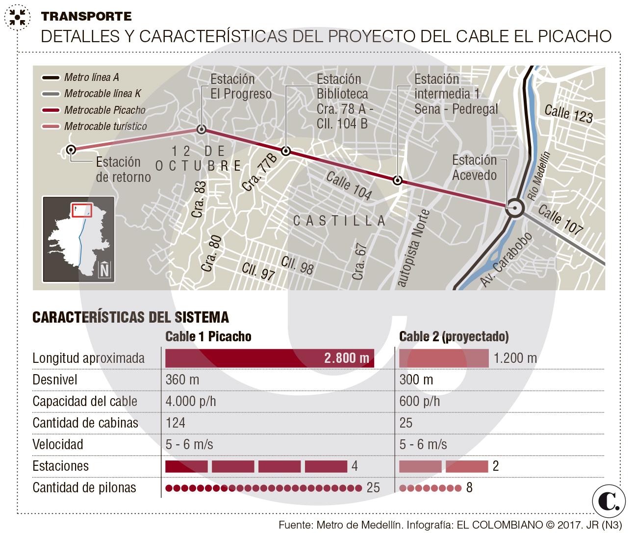 Línea P será la referencia del metrocable Picacho