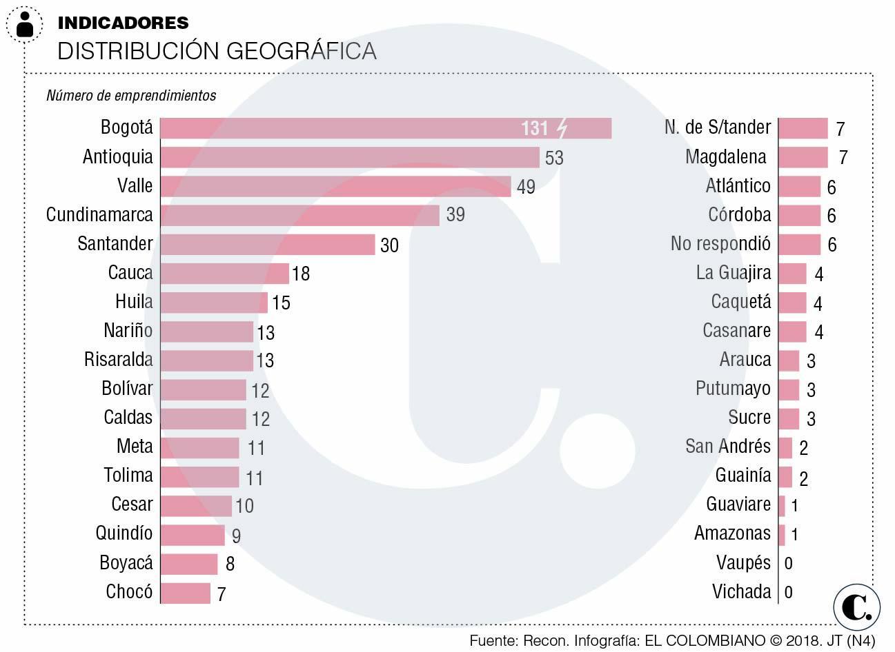 Una radiografía al emprendimiento social en Colombia