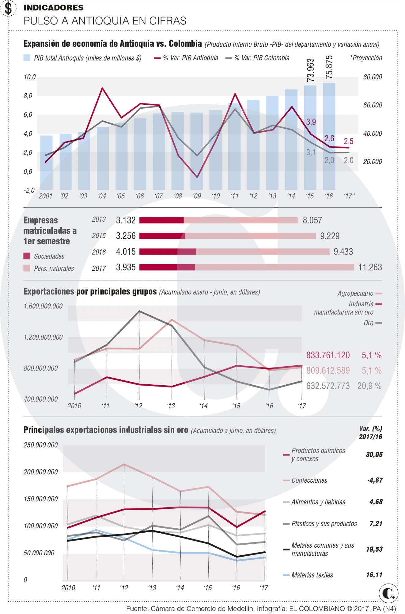 Así va economía de Antioquia a junio de 2017
