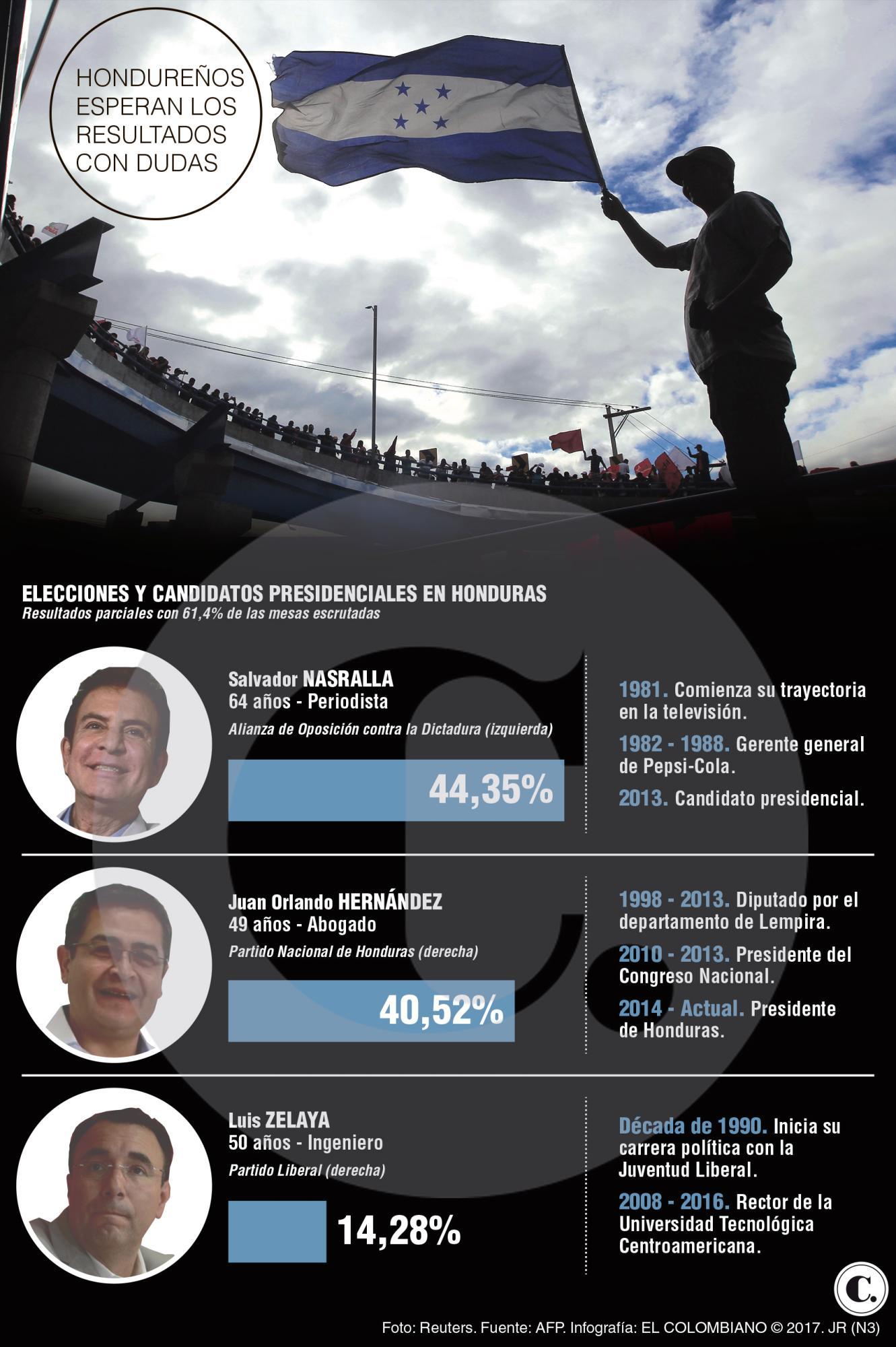 Tensión en Honduras tras las elecciones