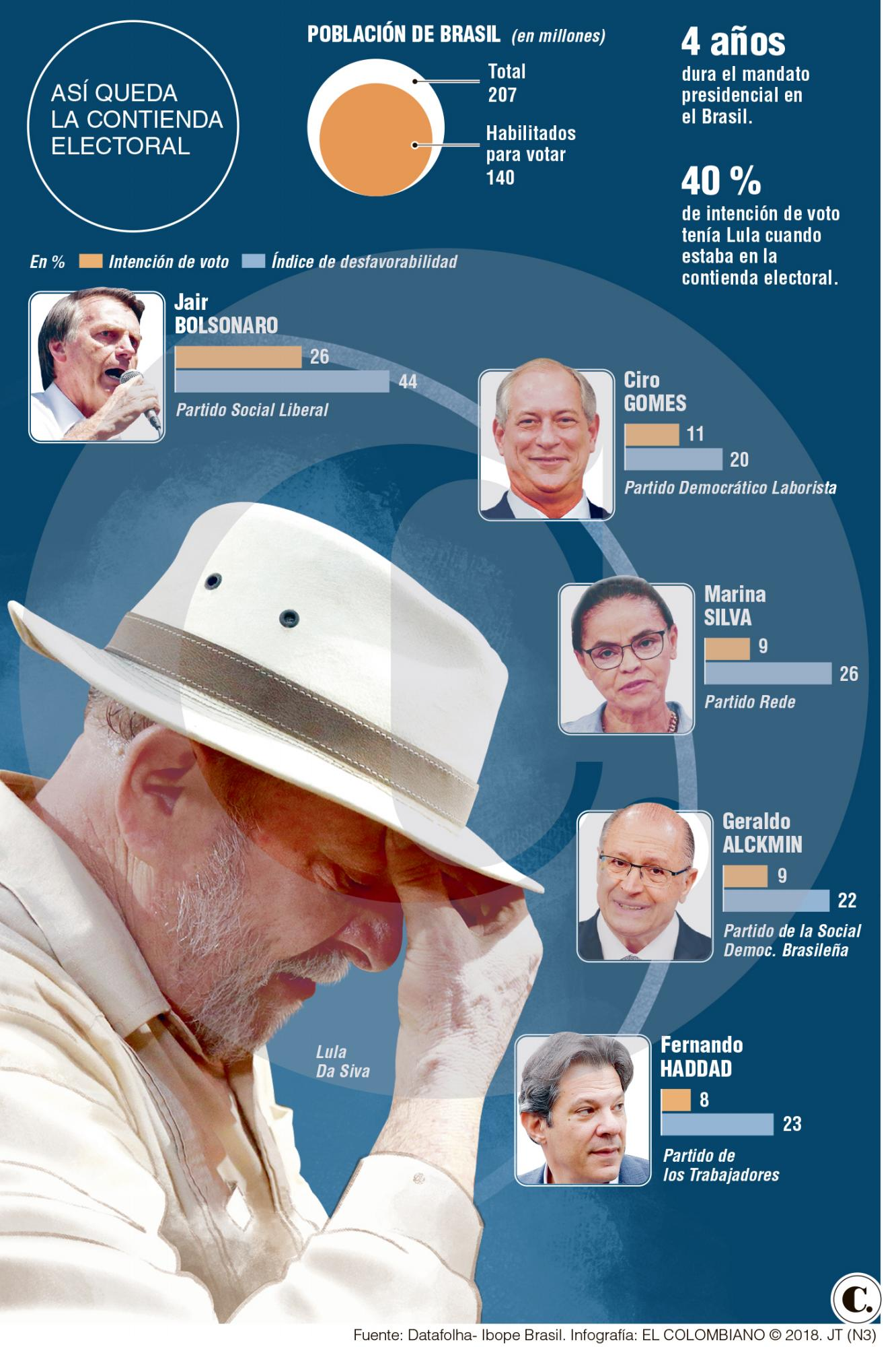 Lula: preso y fuera de contienda