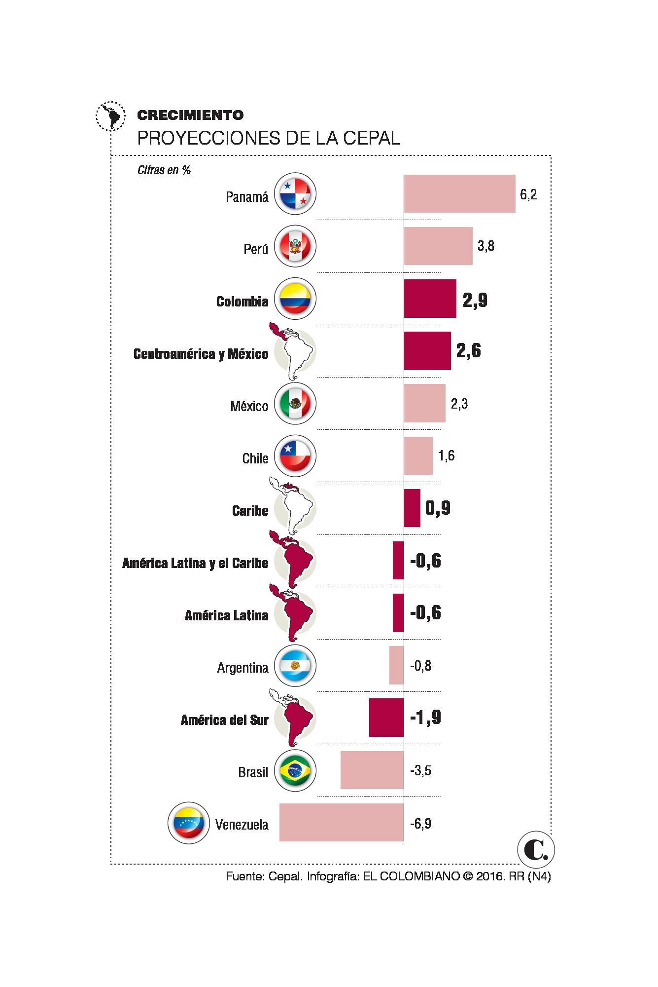 Cepal prevé contracción de la economía latinoamericana en 2016