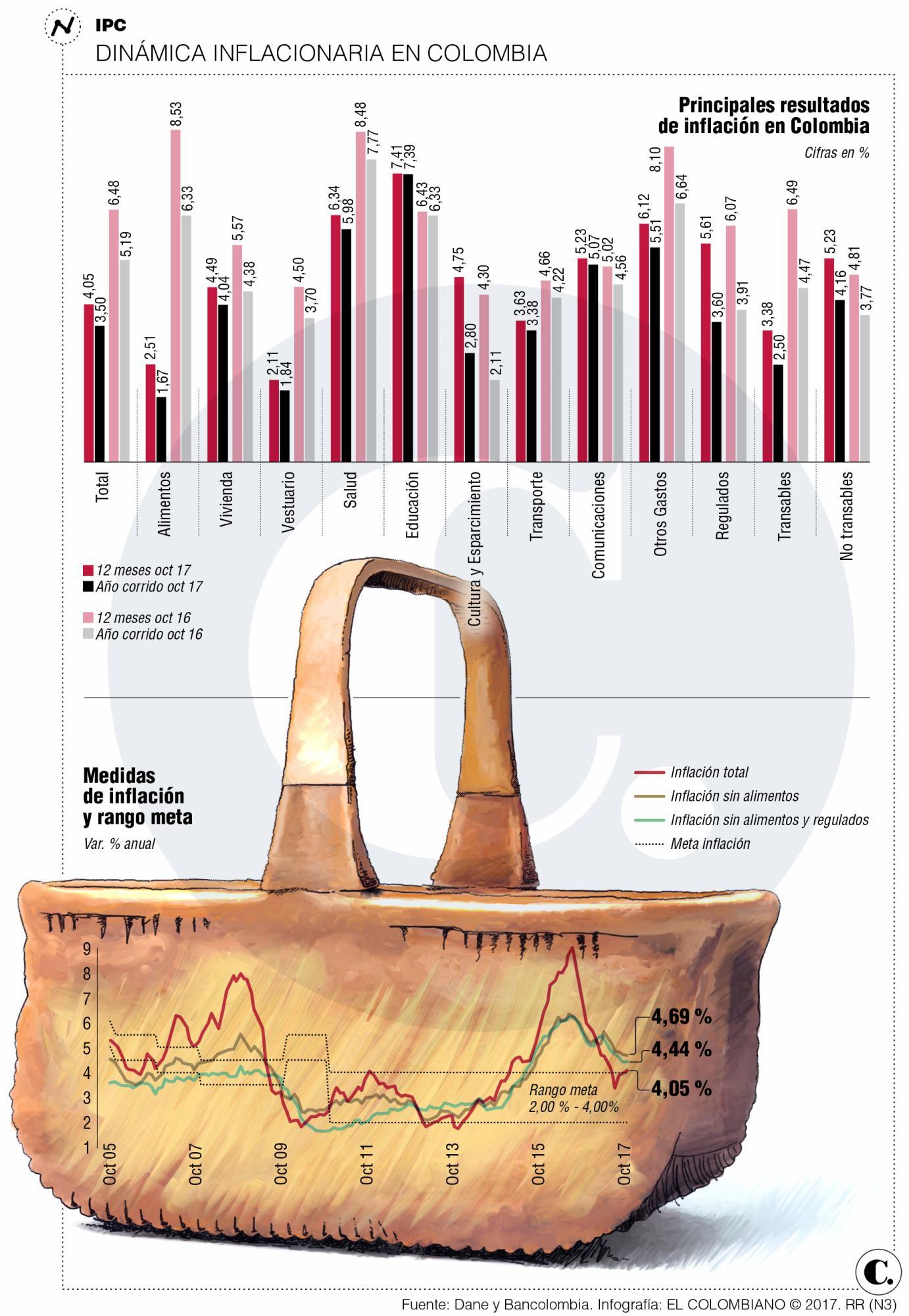 Inflación a la baja en Colombia