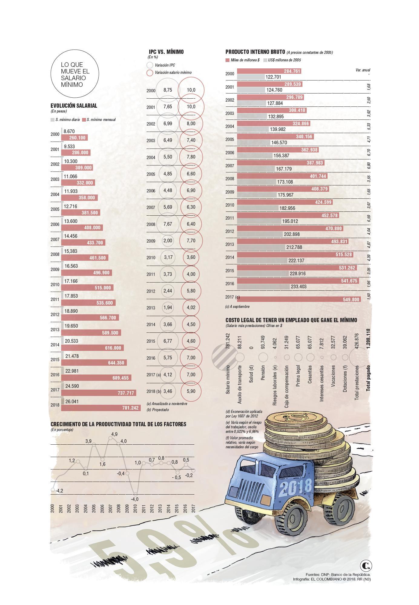 Salario mínimo 2018: impacto en costos empresariales y de hogares