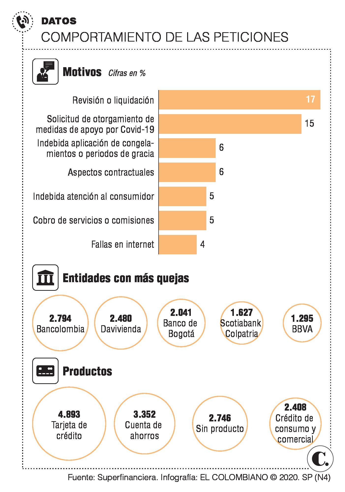 Usuarios registraron 19.847 quejas en contra del sistema financiero
