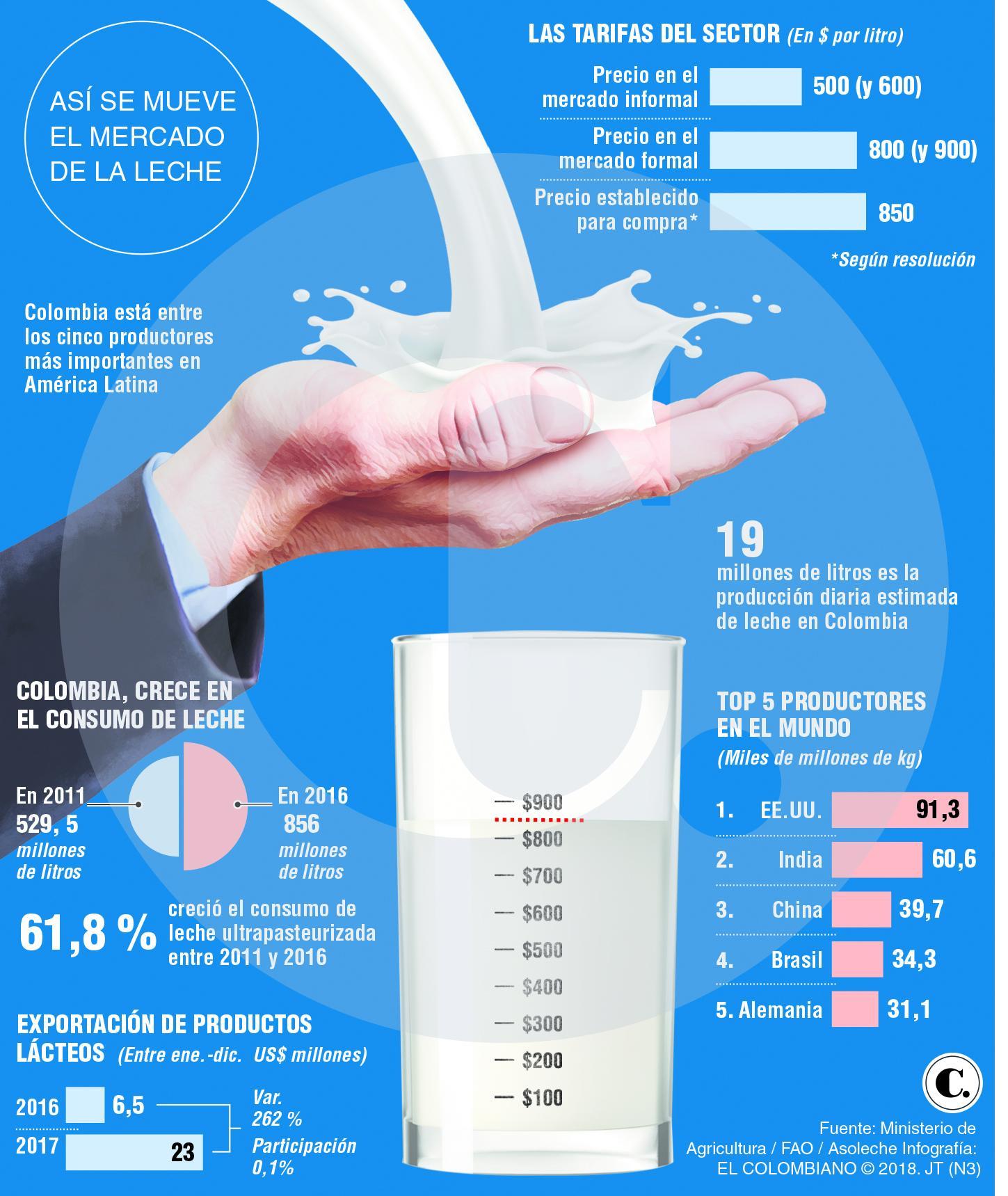 """Una iniciativa que resulta """"mala leche"""" para productores lácteos"""