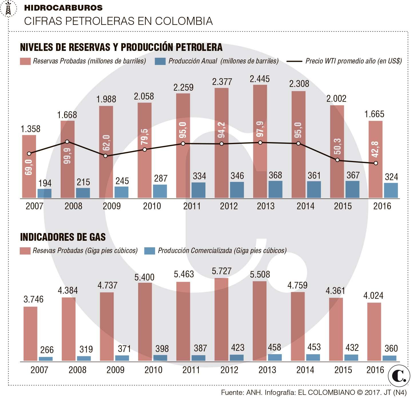 Hidrocarburos: inversiones millonarias