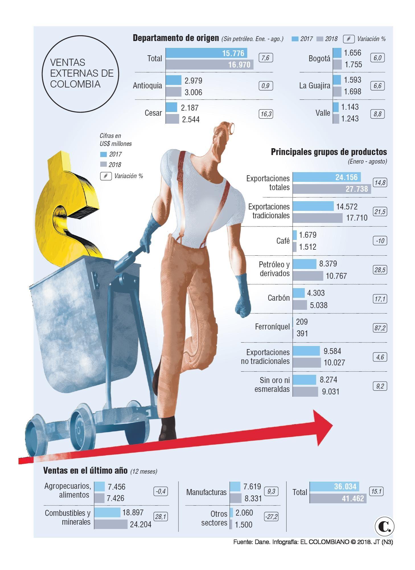 Exportaciones: crecen en Colombia