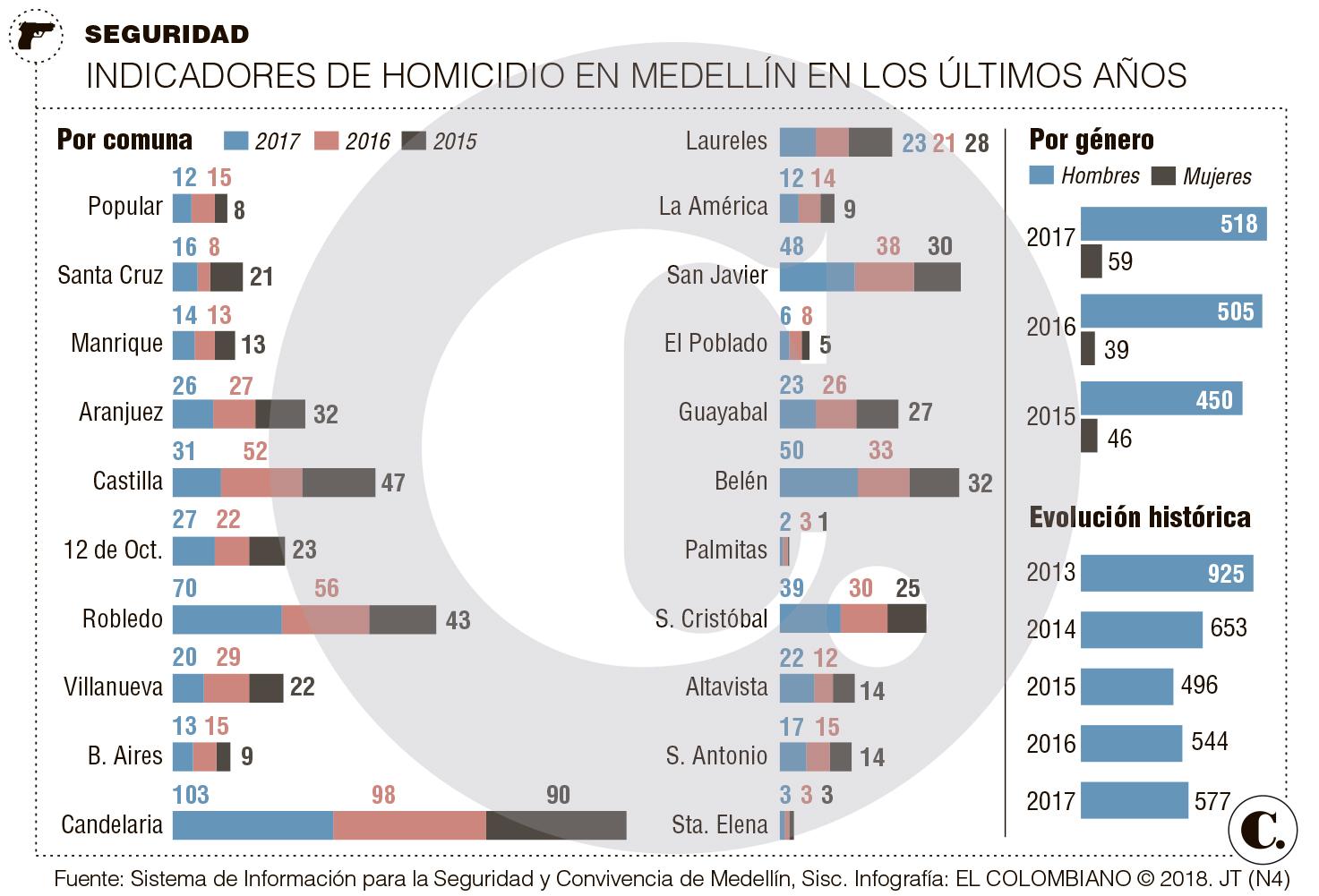 Homicidios en Medellín en 2017, ¿por qué suben?