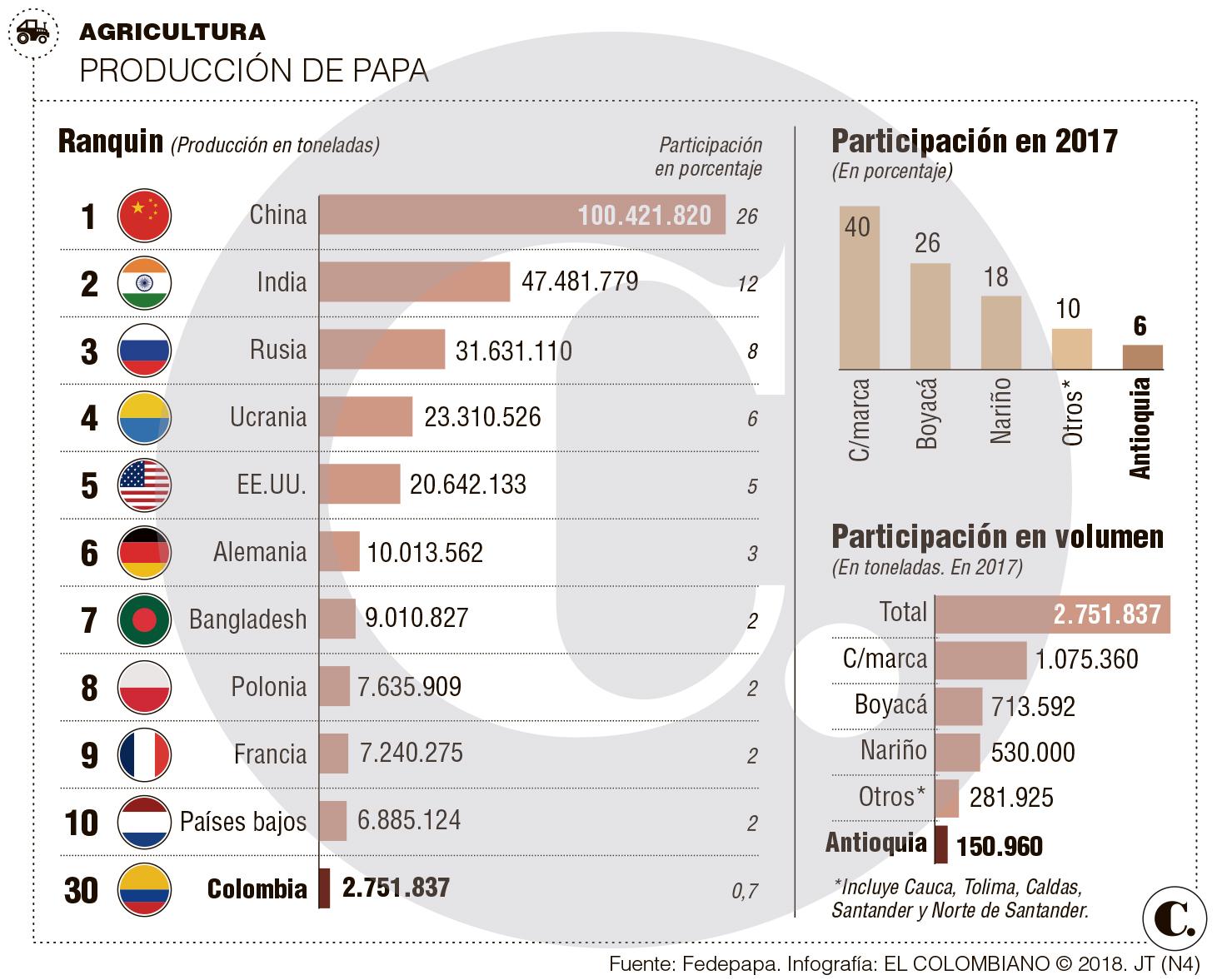 Papa congelada afecta a productores en Colombia