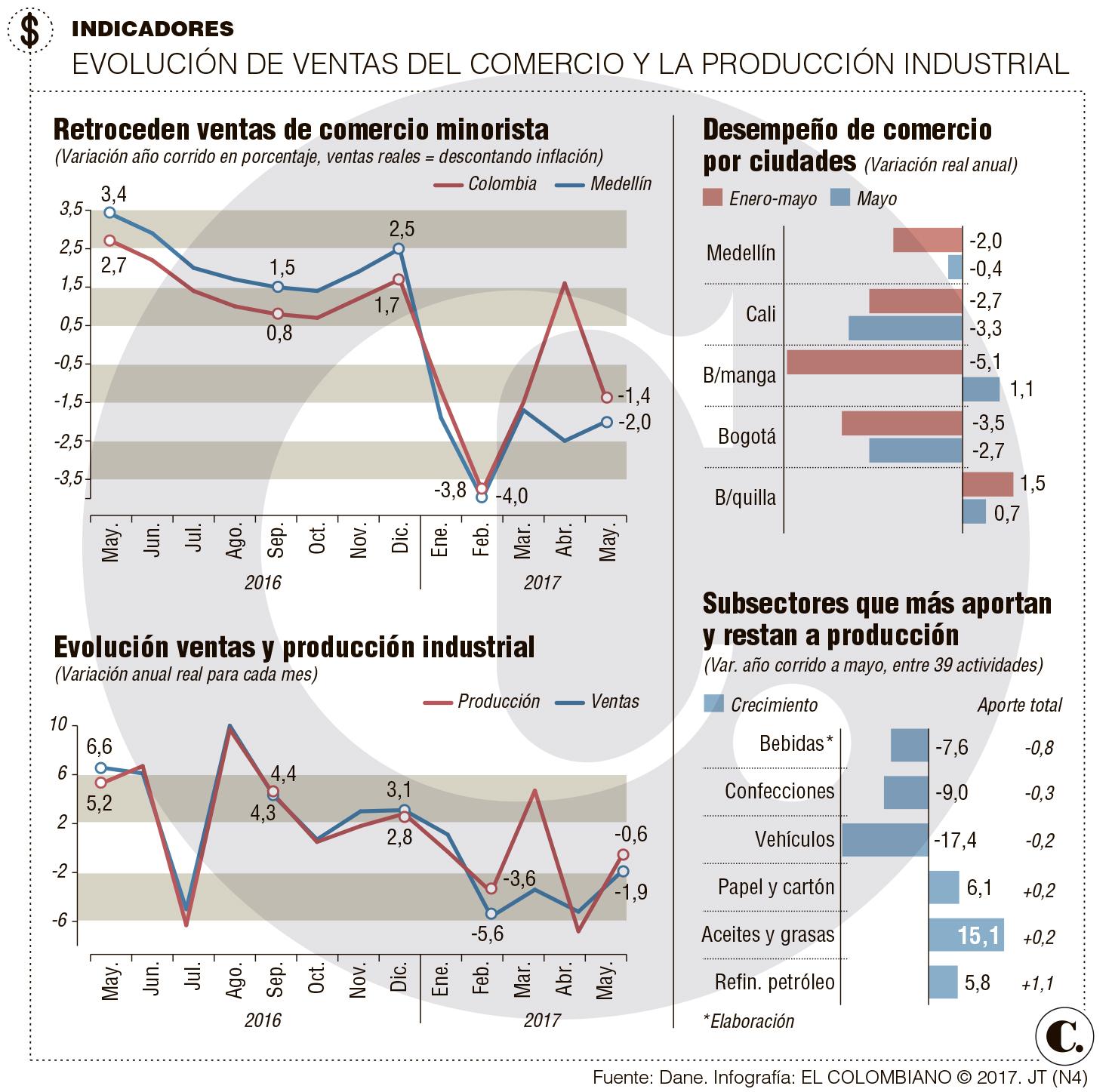 Producción industrial y ventas minoristas disminuyó en mayo