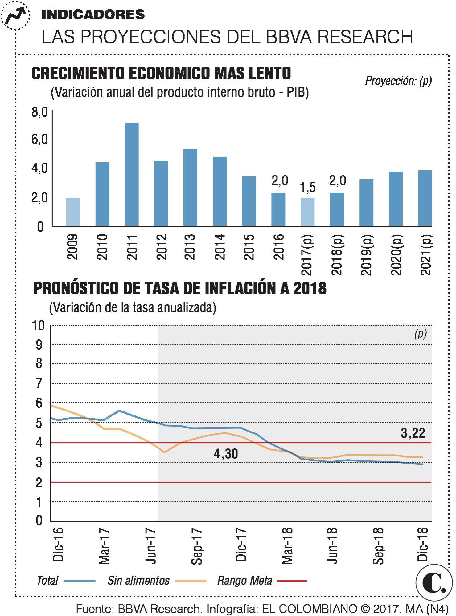 Economía colombiana crecería menos en 2017