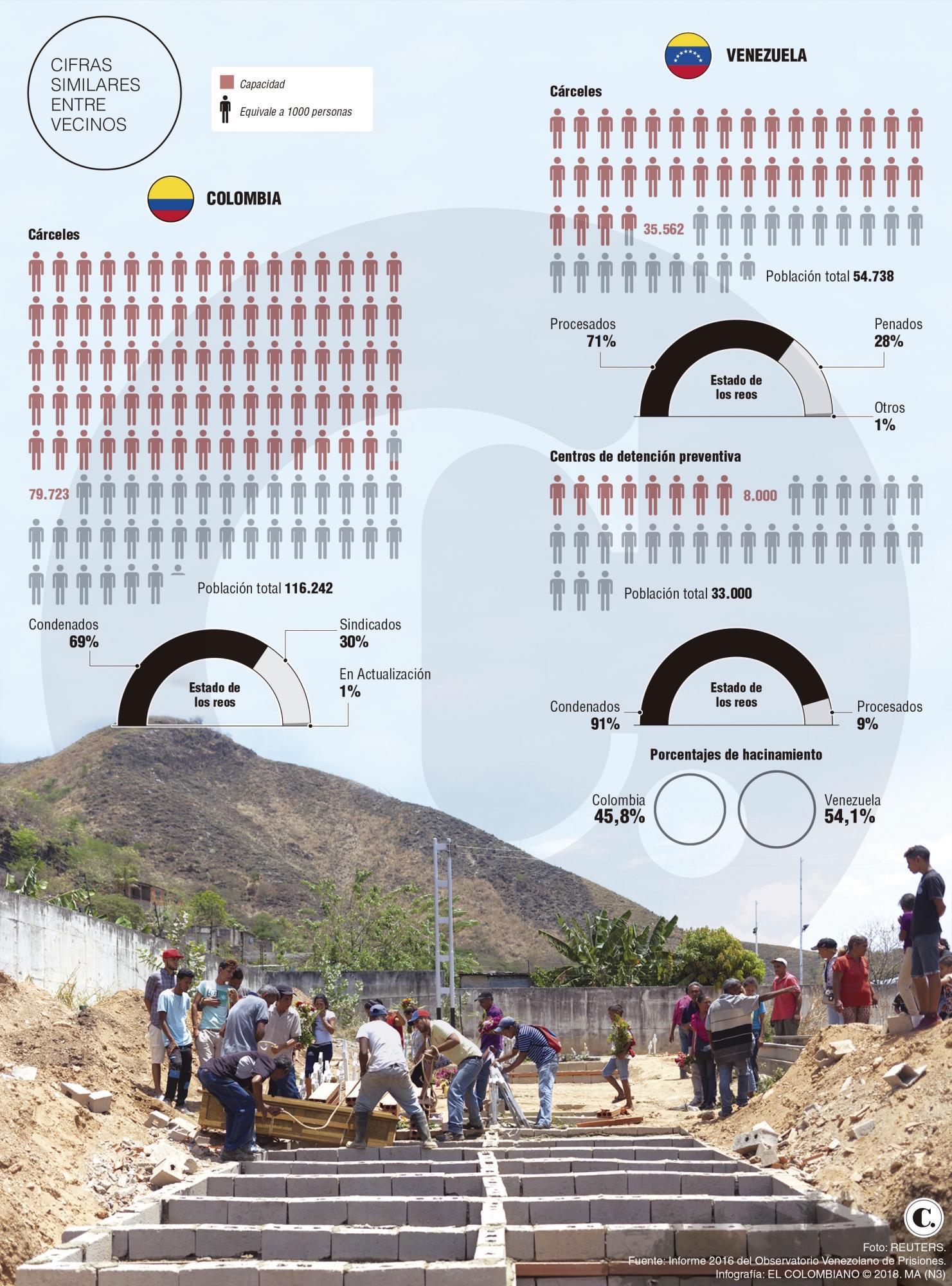 Reclusos en Venezuela, la cruda realidad