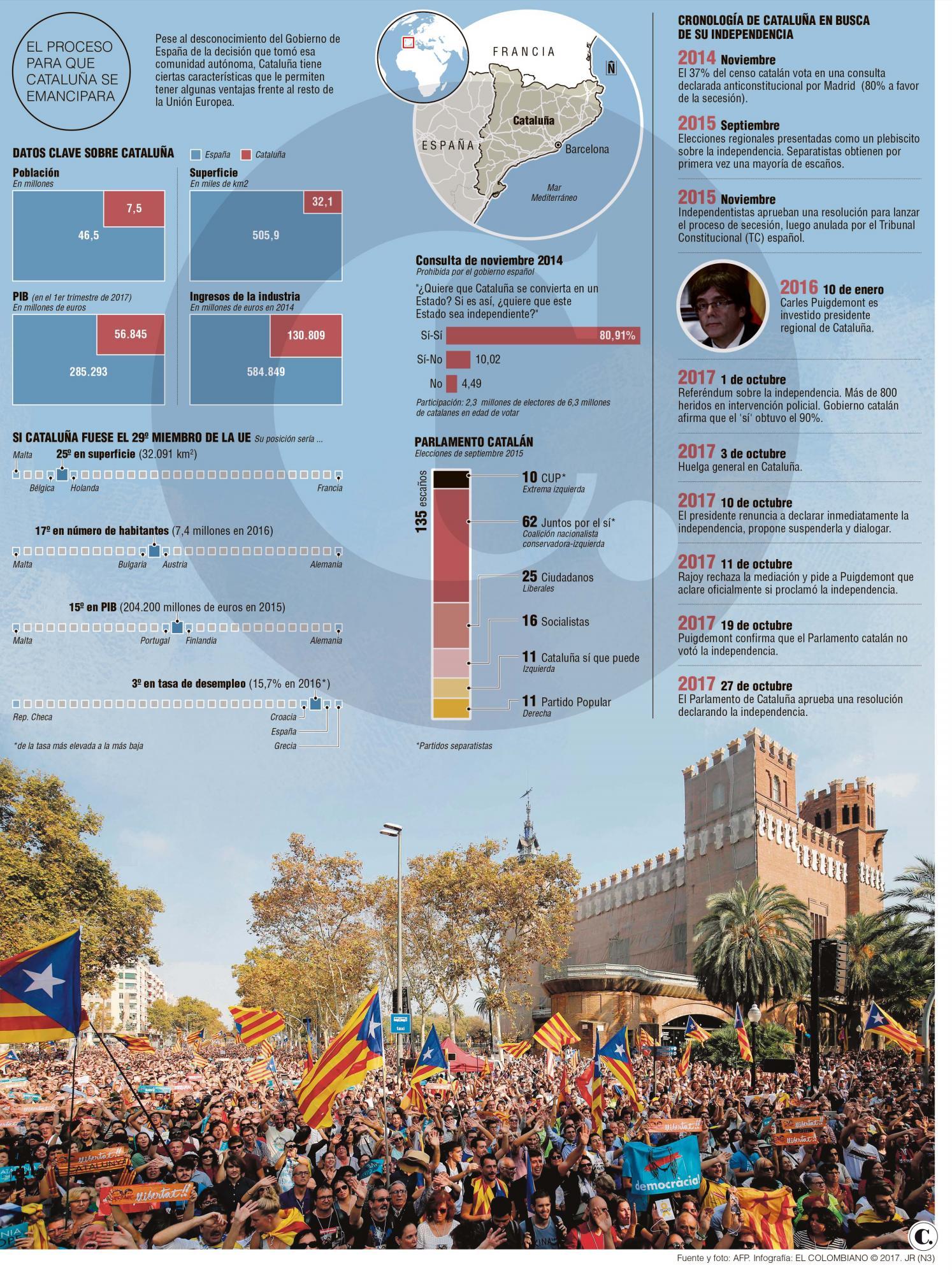 El desafío catalán ahora es para la Unión Europea