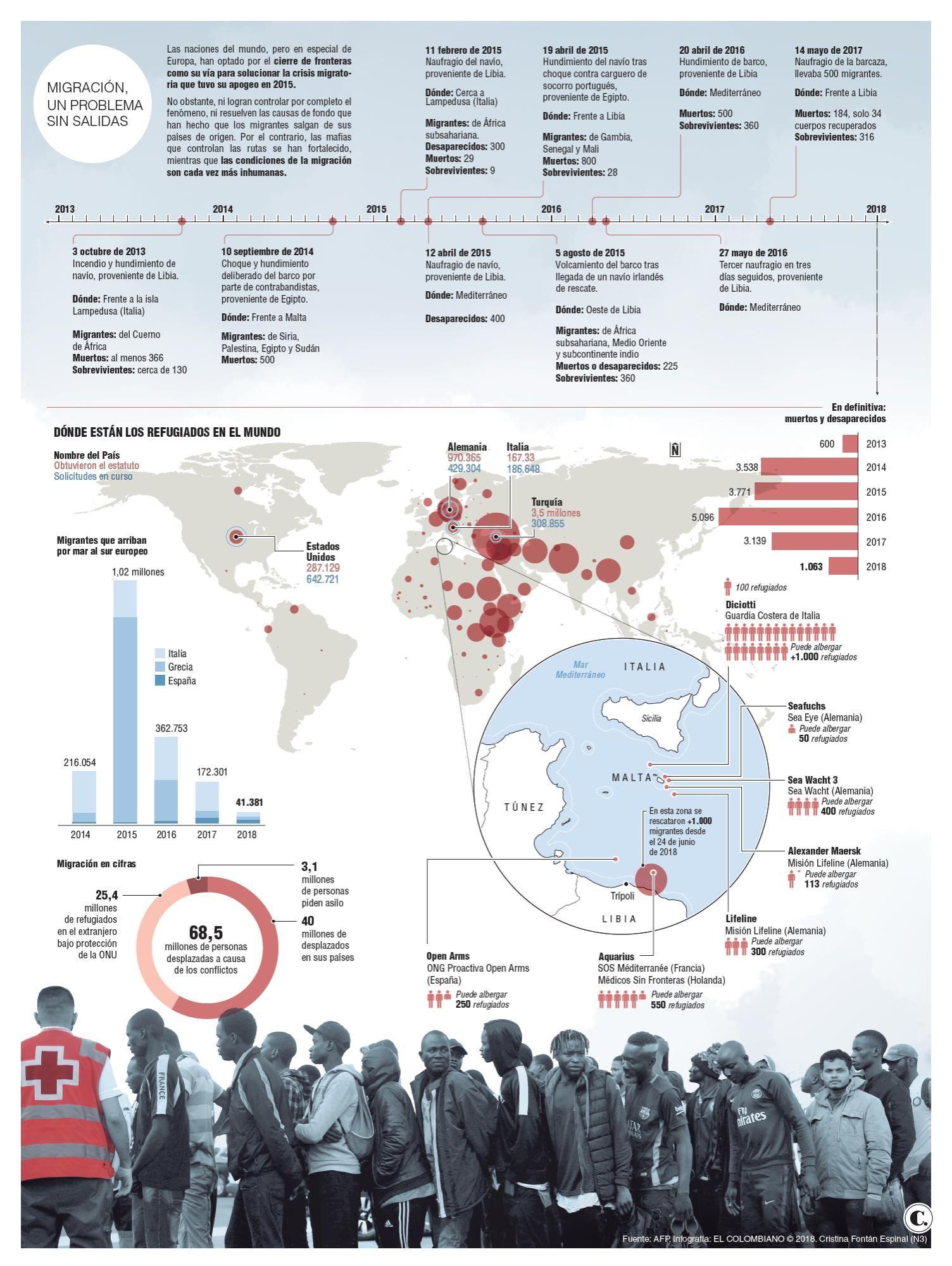 Menos migrantes en la Unión Europea, pero más dolor