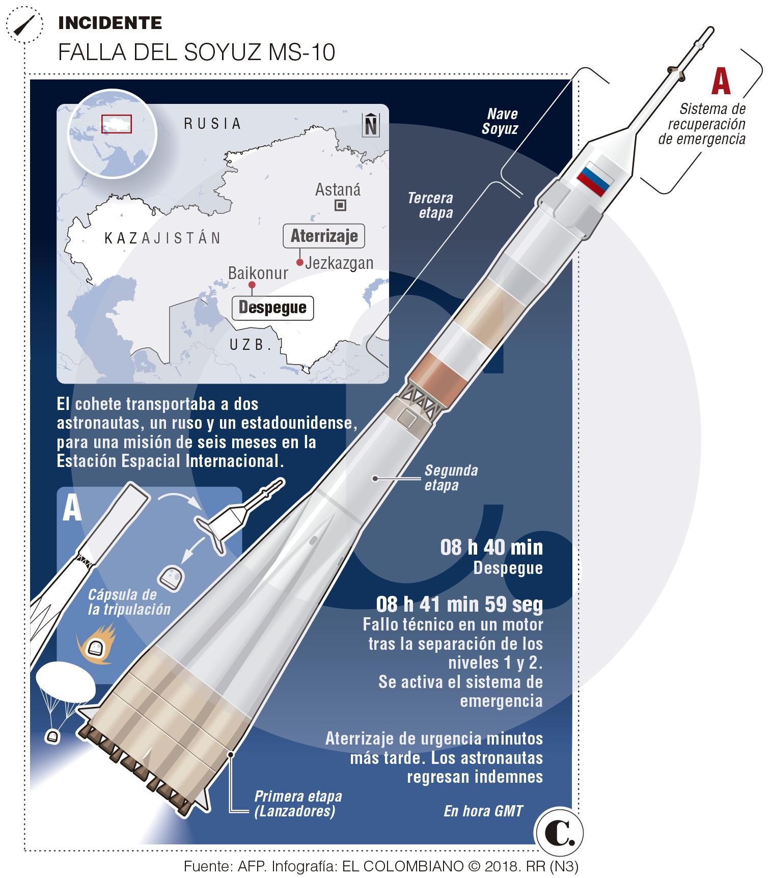 El vuelo fallido de la nave rusa Soyuz a la Estación Espacial
