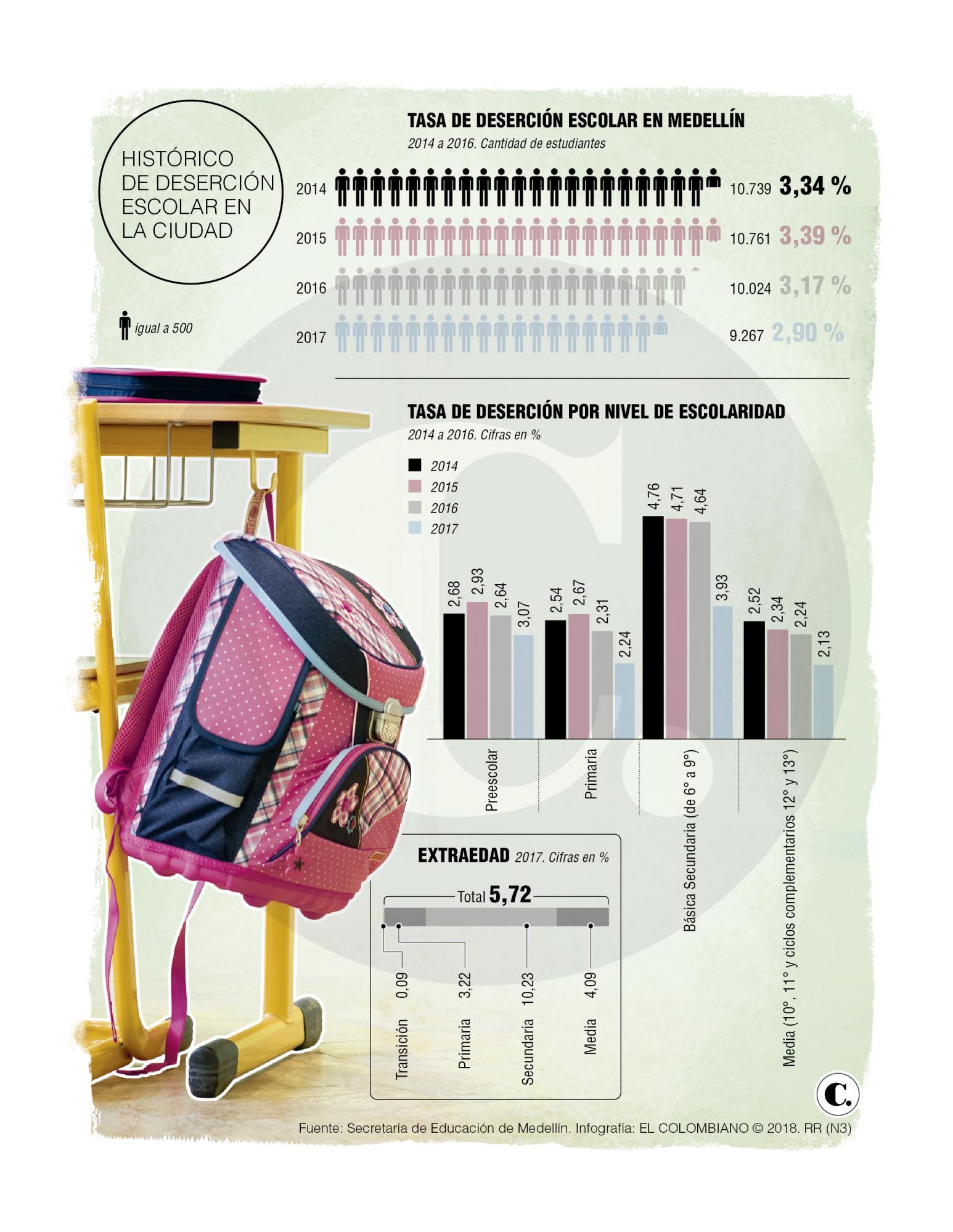 Menos estudiantes abandonan las aulas